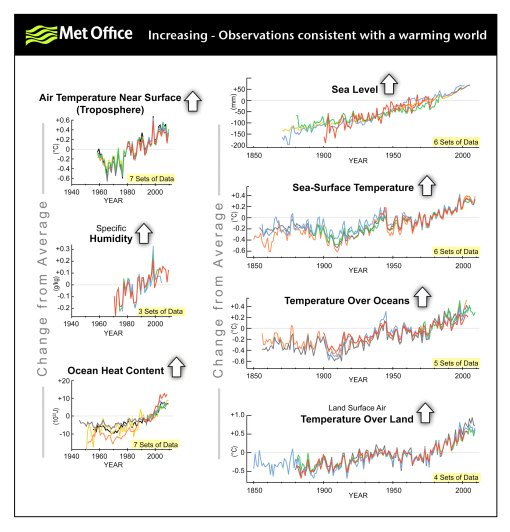 Observations that are all increasing, consistent with a warming world