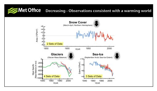 Observations decreasing, consistent with a warming world.
