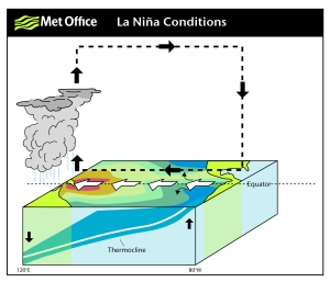 The tropical Pacific under La Nina conditions, and its impact on atmospheric circulation patterns.