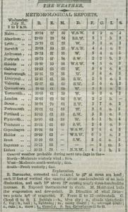 The first daily weather forecast, The Times, 1 Aug 1861