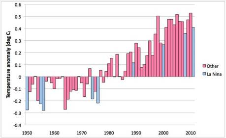 Graph showing global temperatures with years in which there was a La Nina highlighted in blue