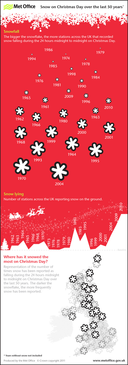 the history of uk white christmases