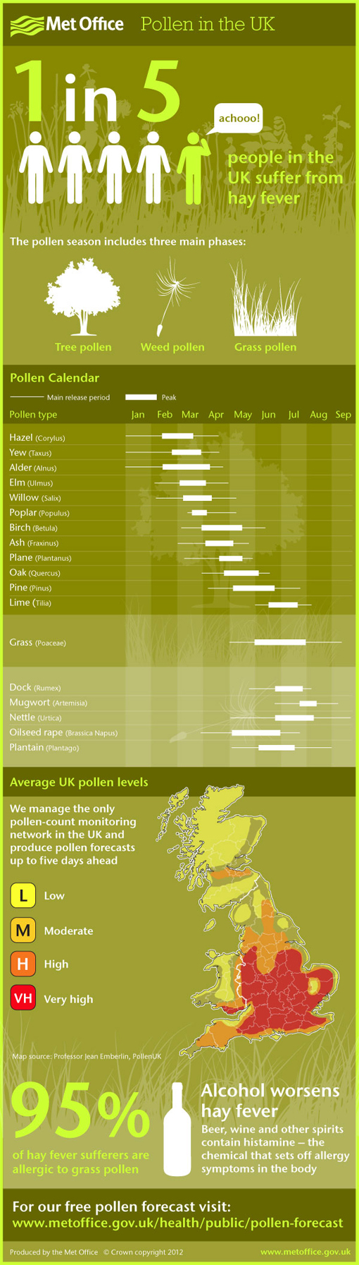 pollenforecast