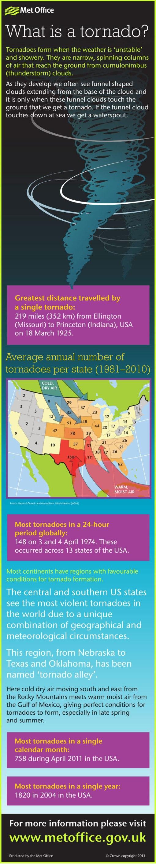 tornado-infographic