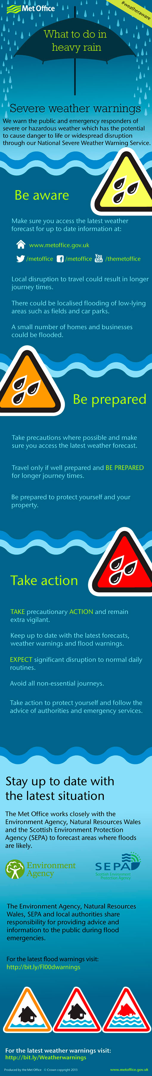 Infographic what to do in heavy rain