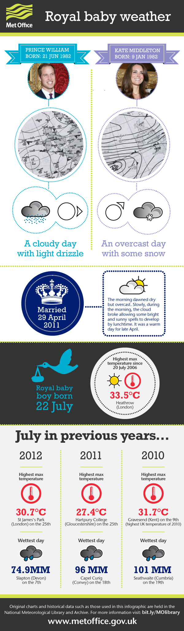 royalbabyinfographic_2
