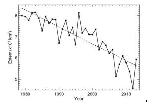 August Arctic sea ice extent