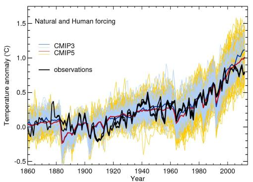 Time series of global and annual-averaged surface temperature change from 1860 to 2012 showing results from two ensemble of climate models driven with natural forcings and human-induced changes in greenhouse gases and aerosols compared to observations of global mean temperature from three different datasets relative to 1880-1919. CMIP3 relates to the suite of climate models used in IPCC AR4 and CMIP5 those models used in IPCC AR5.*