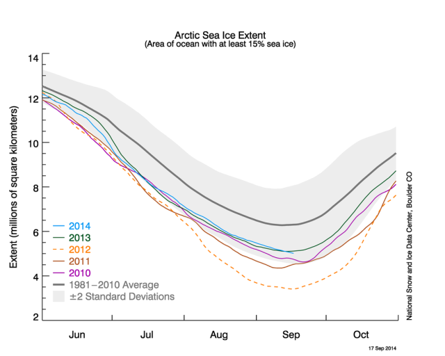 Graph shows Arctic sea ice extent at 17 September 2014 along with daily ice extent for four previous years. Source: National Snow and Ice Data Centre
