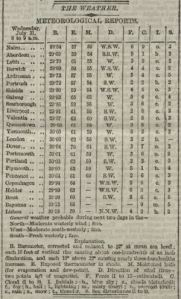 First Daily Weather forecast, The Times, 1 Aug 1861