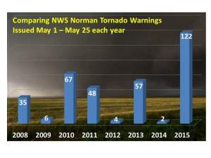 Issued by the US National Weather Service in Norman