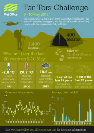 Ten_Tors_infographic_2015