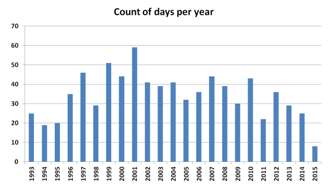 Chart showing the number of days per year where at least 20 UK weather stations have recorded a maximum gust speed <= 10 Kt (11 mph). 2015 data up to 22 July.