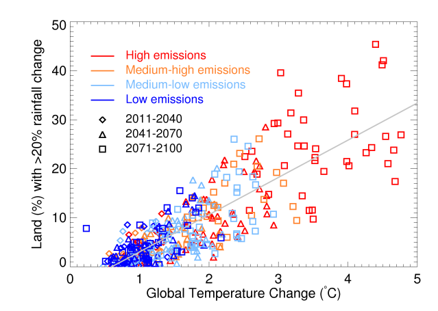 Climate simulations of tropical land rainfall change and global temperature change over the 21st century under four different greenhouse gas emissions scenarios.