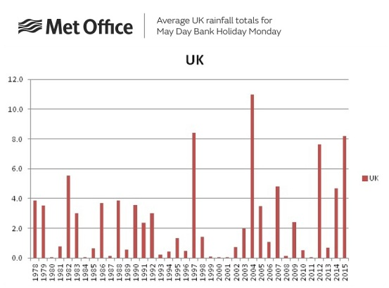 May Day Bank Holiday UK Average rainfall