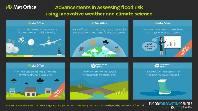 An infographic summarising recent advancements in assessing flood risk using innovative weather and climate science.