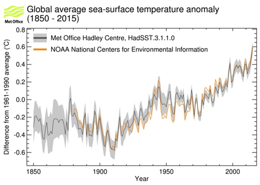 global-average-sst-anom-1850-to-2015