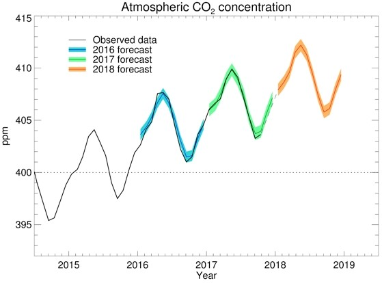 CO₂ graph at Mauna Loa