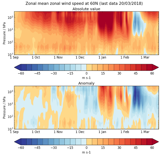 Zonal mean zonal wind speed at 60N (absolute value and anomaly)