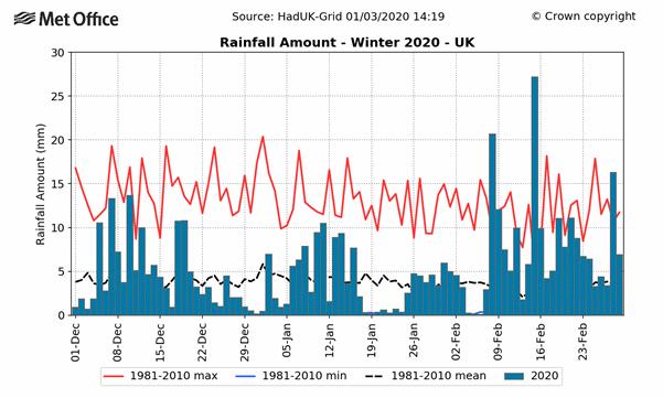 Rainfall amount Winter 2020 UK