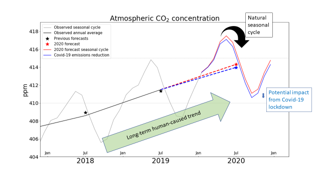 Revised 2020 CO2 forecast updated for COVID mitigation
