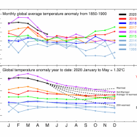Global temperature: how does 2020 compare so far? — Official blog of the Met Office news team