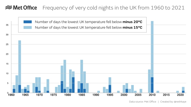Frequency of very cold nights in the UK